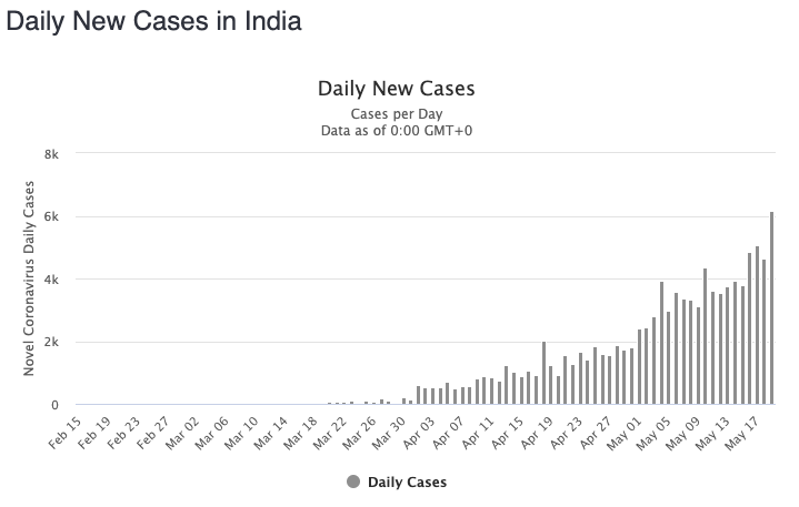 Daily new cases in India are continuing to rise. Source: Worldometers