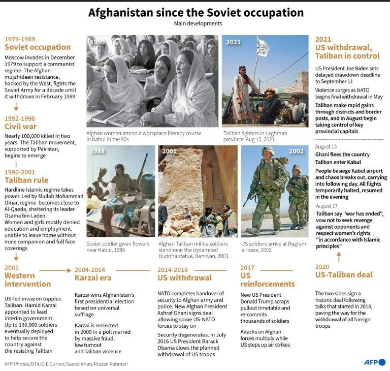 Afghanistan since the Soviet occupation