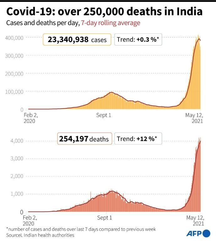 Covid-19: over 250,000 deaths in India