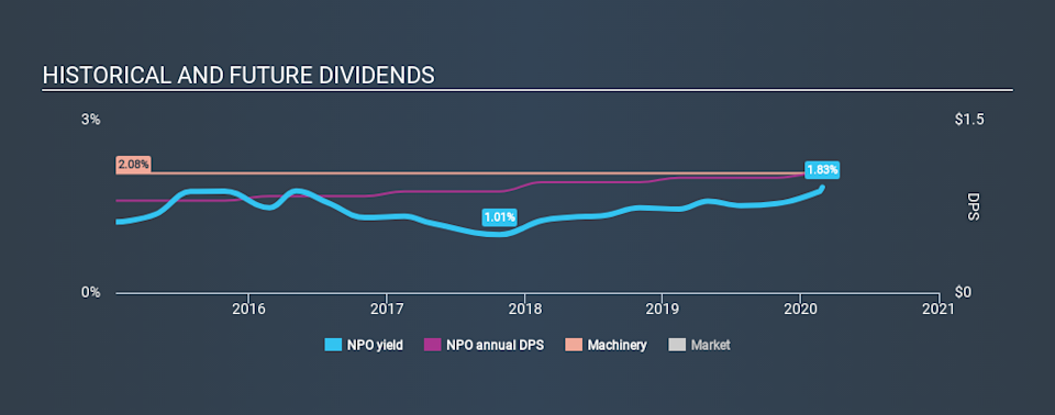 NYSE:NPO Historical Dividend Yield, February 27th 2020