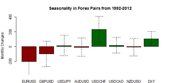 forex_seasonality_us_dollar_strength_january_body_Picture_5.png, Forex Seasonality: USD Tends to Gain in January, Will History Repeat?