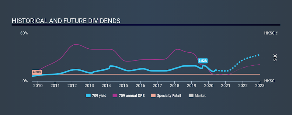 SEHK:709 Historical Dividend Yield May 26th 2020