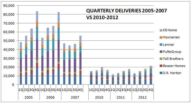 Housing Deliveries
