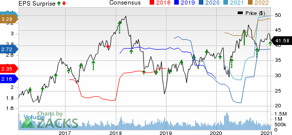 KnightSwift Transportation Holdings Inc. Price, Consensus and EPS Surprise