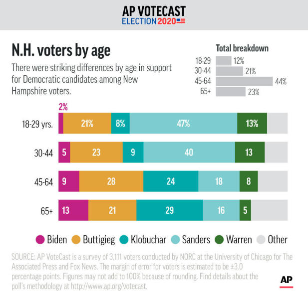 There were striking differences by age in support for Democratic candidates among New Hampshire voters, according to AP VoteCast. ;