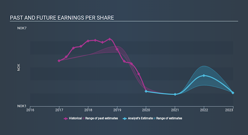 OB:FJORD Past and Future Earnings March 30th 2020