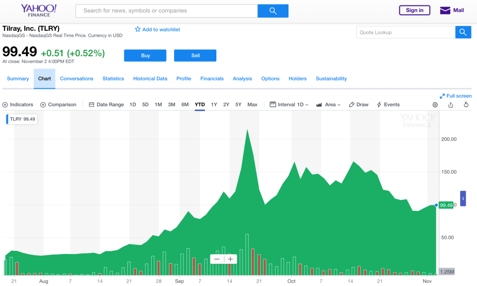 Tilray's stock soared — and then dropped quickly — after it's summer IPO and has since stabilized. (Photo: Yahoo Finance)