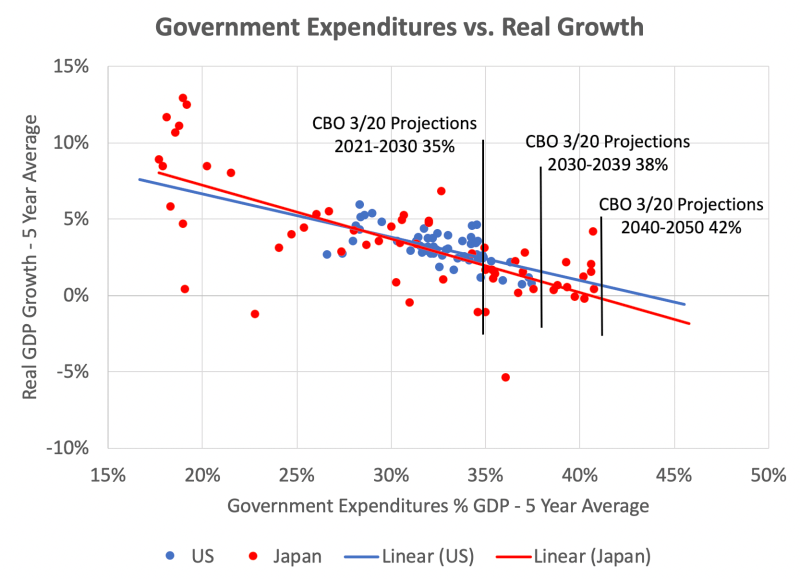 <i>Japan and the U.S. have a similar negative relationship between government spending and growth. U.S. spending is headed beyond Japan's current level with further diminished growth.</i>