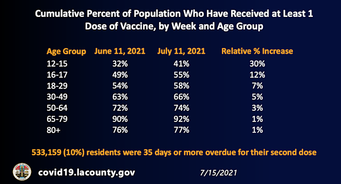 Vaccinations by age group
