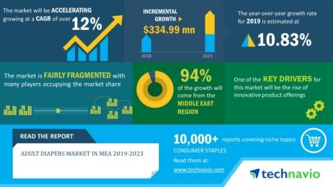 Adult Diapers Market in MEA 2019-2023 | Evolving Opportunities With Essity Aktiebolag (publ) and Kimberly-Clark Corporation | Technavio