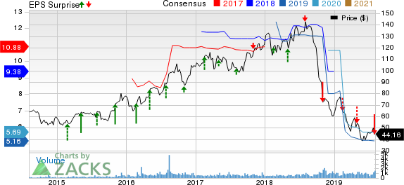 Cooper-Standard Holdings Inc. Price, Consensus and EPS Surprise