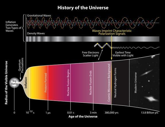 The bottom part of this illustration shows the scale of the universe versus time. Specific events are shown such as the formation of neutral Hydrogen at 380 000 years after the big bang. Prior to this time, the constant interaction between matt