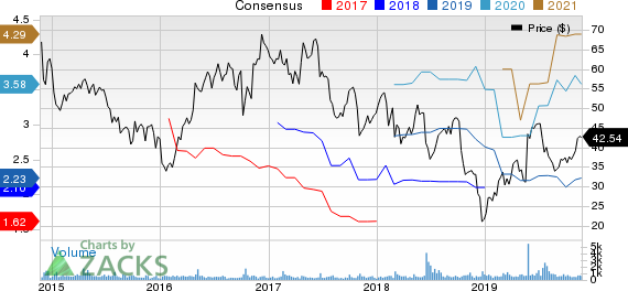 CIRCOR International, Inc. Price and Consensus