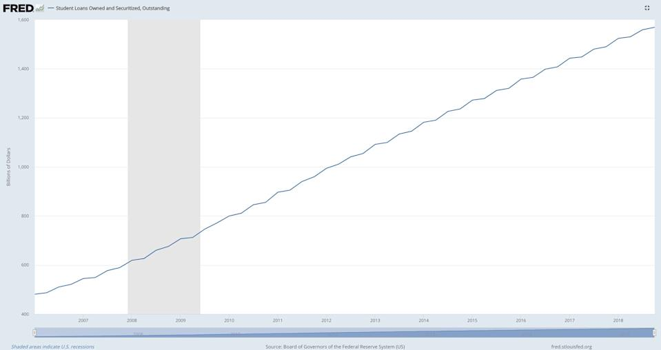 The explosion of student loan debt from 2006 to 2018. (Source: St. Louis Fed)