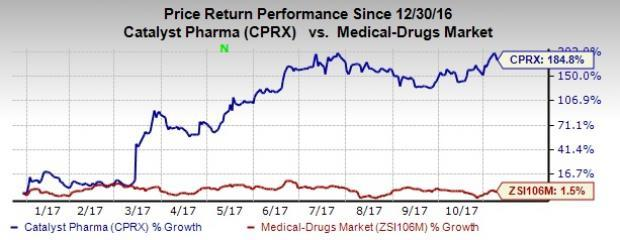 Catalyst (CPRX) Posts Narrower-Than-Expected Loss in Q3