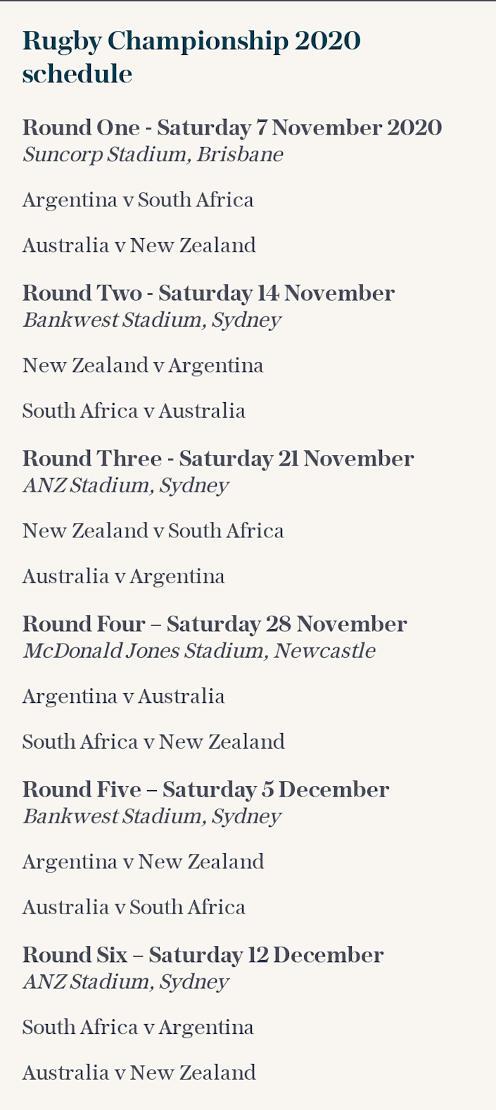 Rugby Championship 2020 schedule