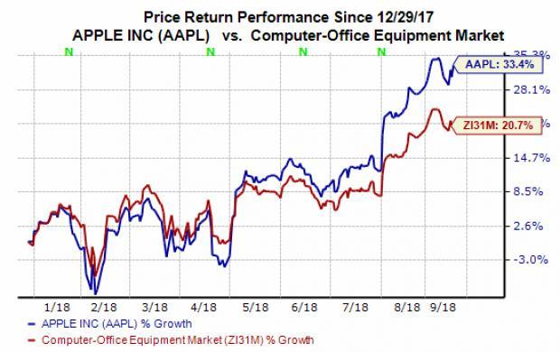 Apple (AAPL) saw its stock price jump nearly 3% Thursday following the firm's highly anticipated unveiling of its latest iPhones. But investors should look beyond the iPhone XS and the XS Max to Apple's more diversified future to help them see why AAPL stock looks like a strong buy at the moment.