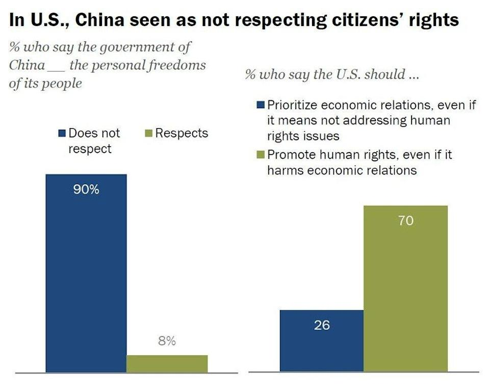 Source: Pew Research Centre