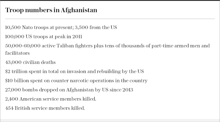 Troop numbers in Afghanistan