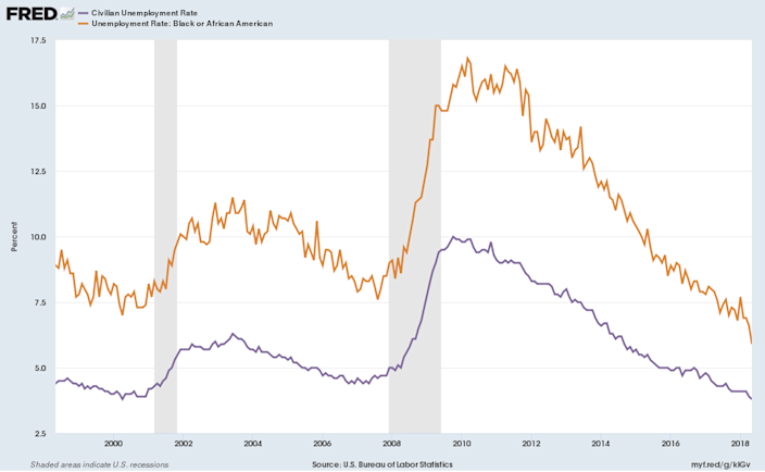The black unemployment rate has been falling faster than the overall unemployment rate in the last few years. (Source: FRED)