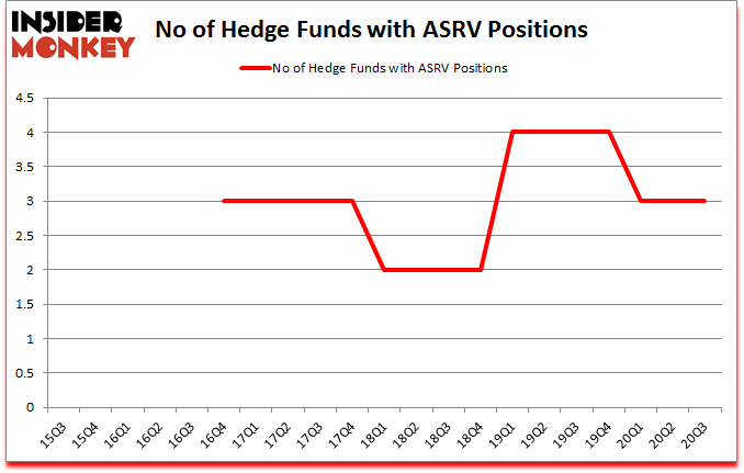 Is ASRV A Good Stock To Buy?