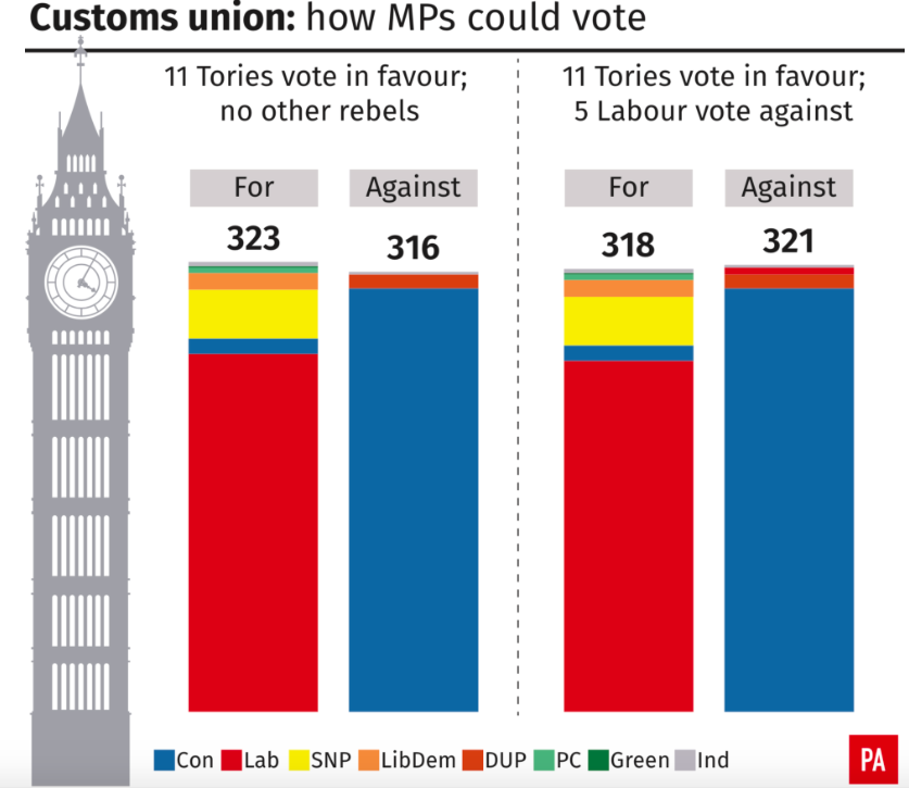 <em>A vote on the customs union could prove tricky for the Government (PA)</em>