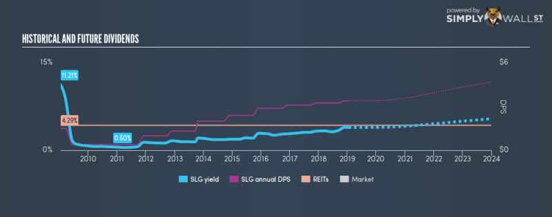 NYSE:SLG Historical Dividend Yield January 15th 19