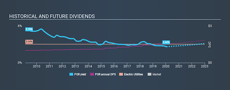 NYSE:POR Historical Dividend Yield, January 17th 2020