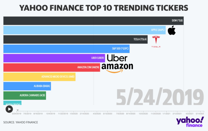 A chart of the top 10 tickers on Yahoo Finance as of May 24, 2019.