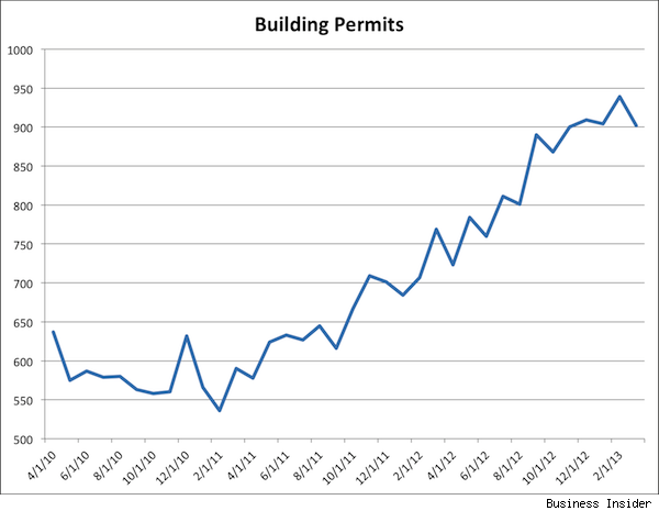 Housing recovery: building permits chart