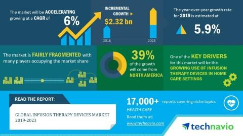Global Infusion Therapy Devices Market 2019-2023 | Evolving Opportunities with B. Braun Melsungen AG and Becton Dickinson and Co. | Technavio
