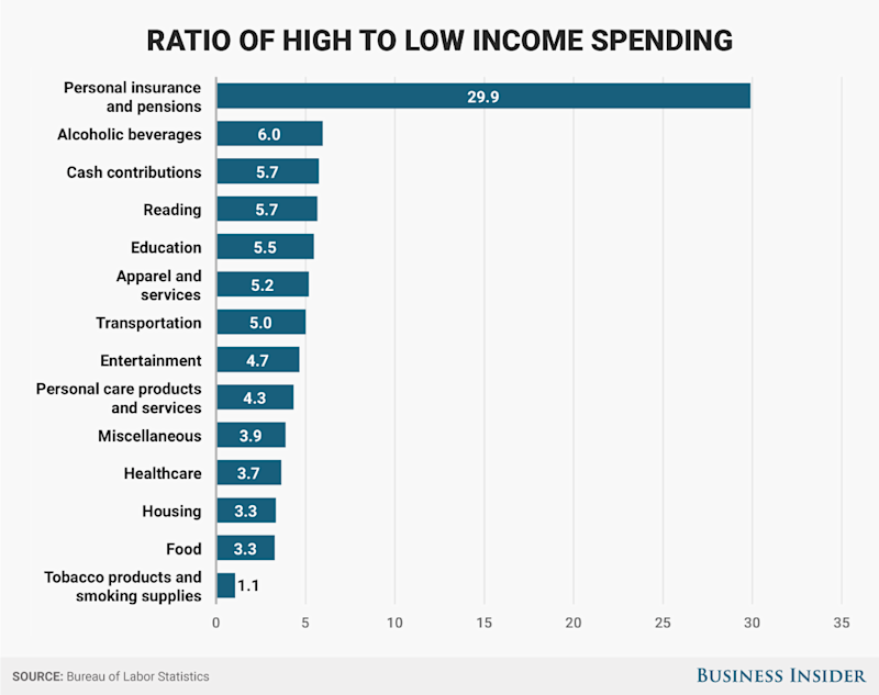 bls high vs low income ratio
