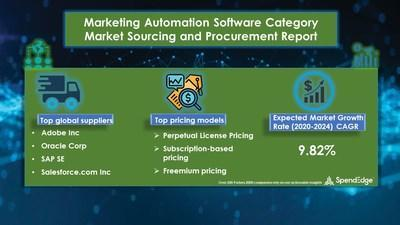 Marketing Automation Software Market Research Report