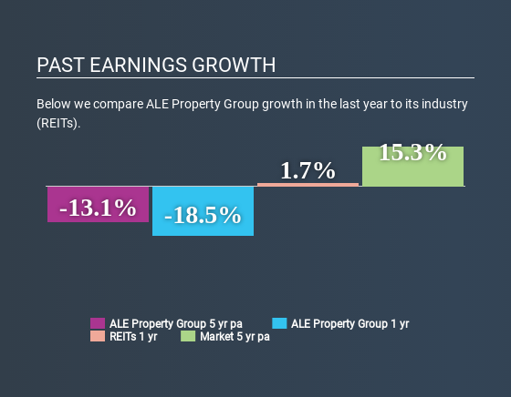 ASX:LEP Past Earnings Growth May 16th 2020