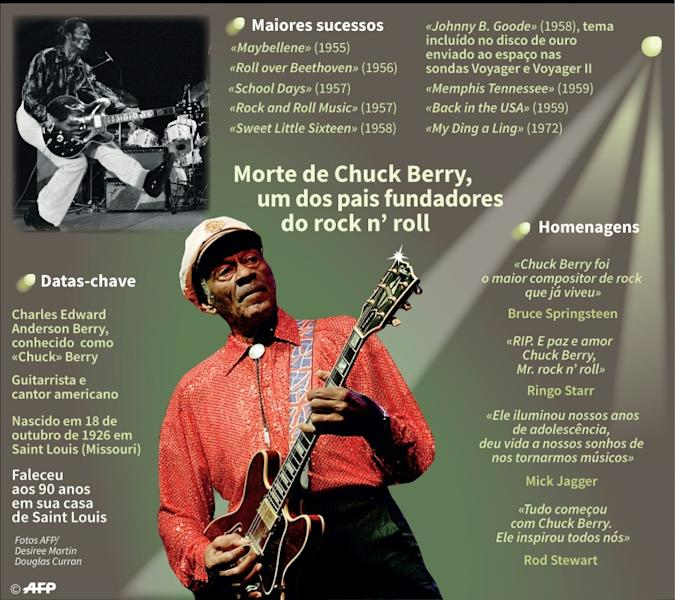 Morte de Chuck Berry, um dos pais fundadores do rock n' roll
