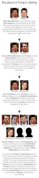 Graphic shows key players and chronology leading to a meeting between Donald Trump Jr. and a Russian lawyer in 2016; 3c x 5 1/2 inches; 146 mm x 139 mm;