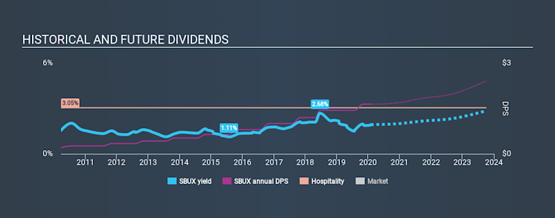NasdaqGS:SBUX Historical Dividend Yield, February 1st 2020