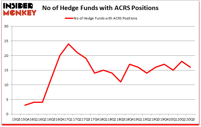 Is ACRS A Good Stock To Buy?