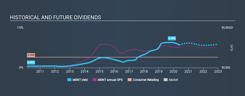 MISX:MGNT Historical Dividend Yield May 18th 2020