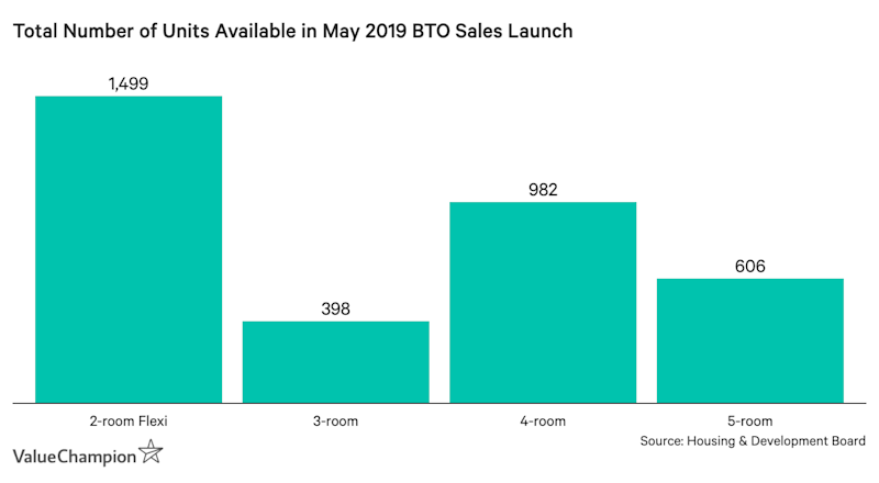 Total Number of Units Available in May 2019 BTO Sales Launch