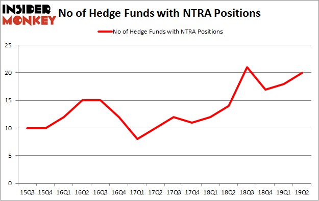 No of Hedge Funds with NTRA Positions