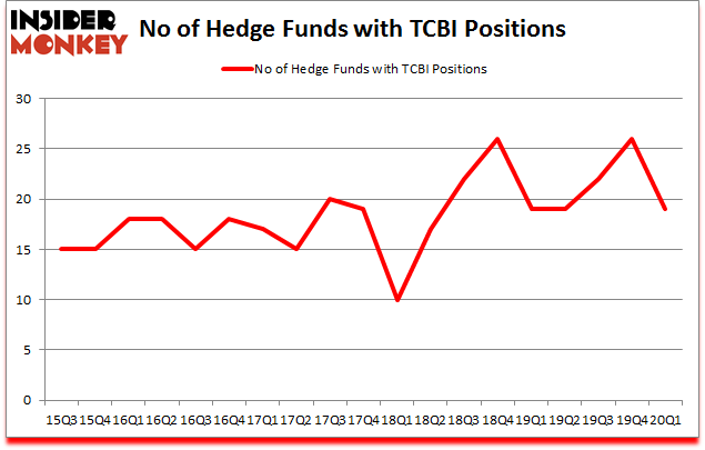 Is TCBI A Good Stock To Buy?