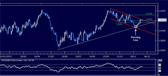 Forex_Analysis_GBPUSD_Classic_Technical_Report_11.29.2012_body_Picture_1.png, Forex Analysis: GBP/USD Classic Technical Report 11.29.2012