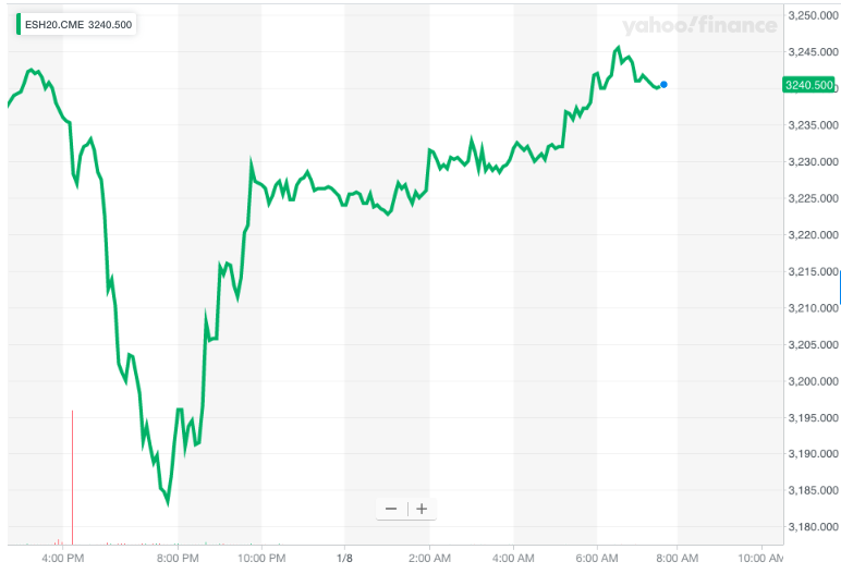 US equity futures made a round trip.