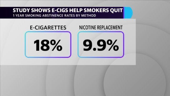 A study conducted in Britain that was funded by the National Institute for Health Research and Cancer Research UK showed that e-cigarettes were nearly twice as effective as nicotine replacement therapies at getting smokers to quit after one year.