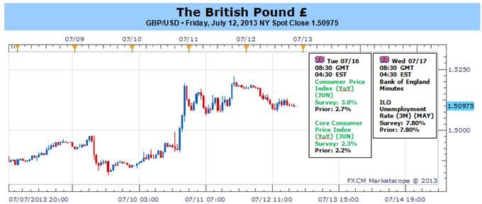 British_Pound_Rebound_to_Accelerate_on_Faster_Inflation_BoE_Minutes_body_Picture_1.png, British Pound Rebound to Accelerate on Faster Inflation, BoE Minutes