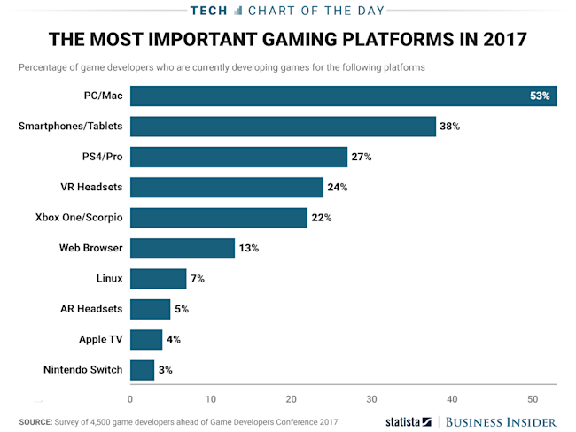 COTD 315 gaming platforms