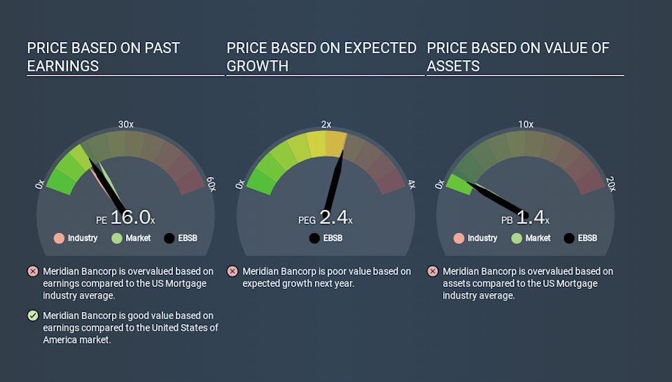 NasdaqGS:EBSB Price Estimation Relative to Market, January 14th 2020