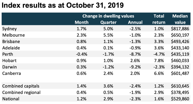 (Source: CoreLogic Home Value Index as at October 31, 2019)