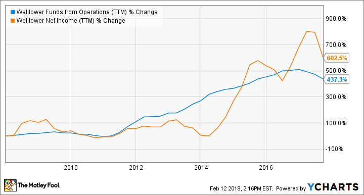 HCN Funds from Operations (TTM) Chart